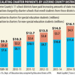 Local school district payments to charter schools shot up 70 percent in 6 years.