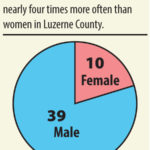 Luzerne County suicides on the decline